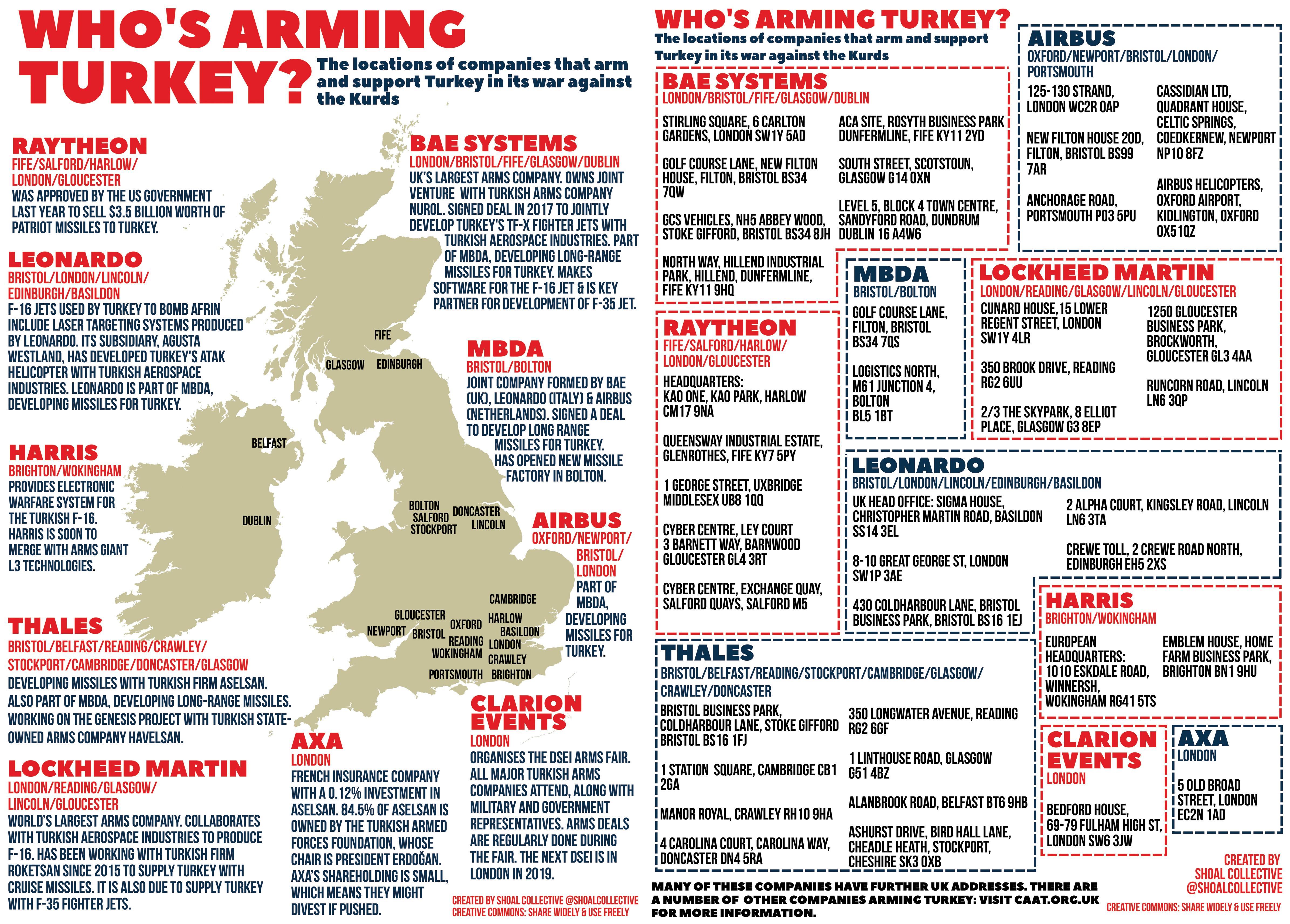 Who's Arming Turkey?